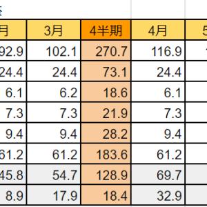 太陽光発電と不動産賃貸の売上・損益(7月度)