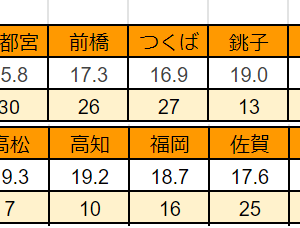 全国日射量ランキング(2021年7月)