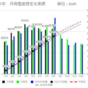 2021年8月の発電量はどうだった?
