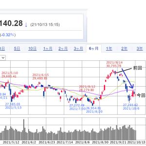 日米の株式が軟調で投資はどうなった?(WealthNavi、ひふみ 、eMAXIS )