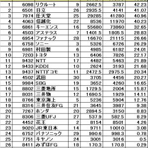 日経平均が上海総合指数を抜く
