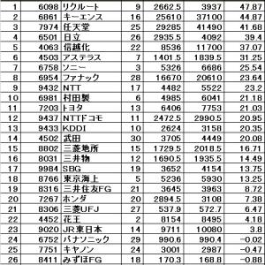 コア30指数銘柄 年初来騰落率トップはリクルート