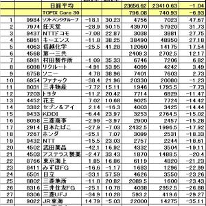 週間で日経平均は-0.81%、上海は+1.96%