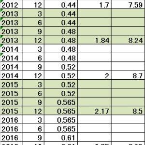アルトリア・グループ(MO) 配当利回り9.42%
