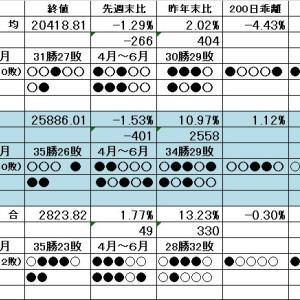ダウと日経平均は3週連続で下落 上海は上昇