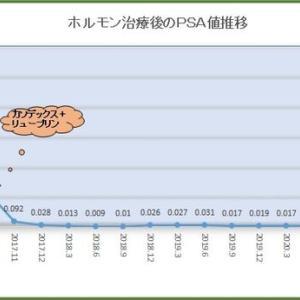 ホルモン治療後のPSA値