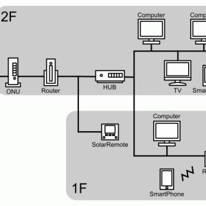 我が家のネットワーク構成について
