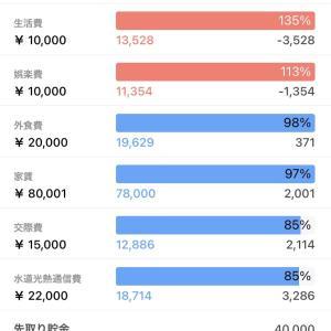 【家計簿】2021年3月度
