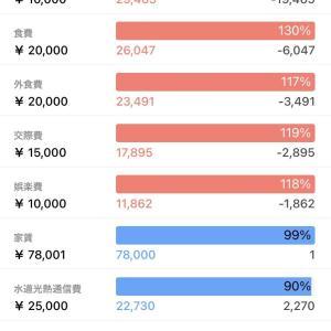 【家計簿】2021年4月度