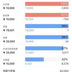 【家計簿】2021年8月度