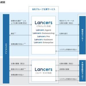 【新規上場承認】ランサーズ(4484)