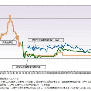 変動金利の住宅ローン+あんしん保険料=固定金利の住宅ローン