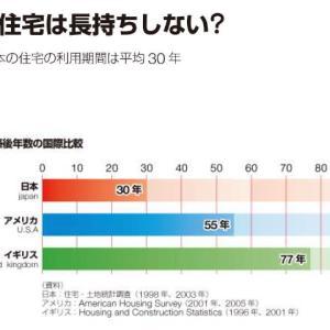 日本の住宅寿命が短いのと、この先も長くはならない理由