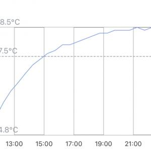 真夏に冷房を24時間入れないと室温が何度になるか実験