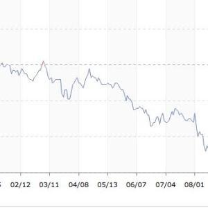 長期金利の上昇で、REIT(不動産投資信託)の投資妙味が減