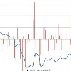 持ち株は前日比6.38%の上昇。先週、今週の下落分の半値戻し