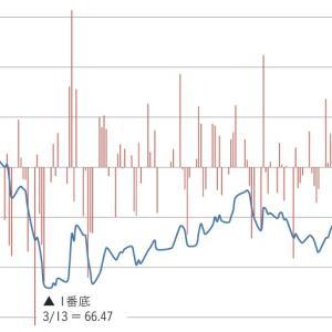 日経平均V字回復に対し、持ち株はL字で変わらず底辺を推移