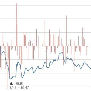 在宅勤務で生産性の低下。自分に甘い日本では定着しないか