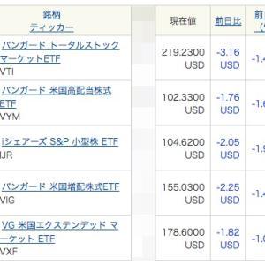 下がってもまた上昇すること。米国市場の日本市場にない強み