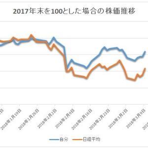 陽気な株式市場と、アシックス(7936)