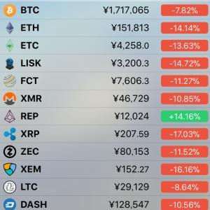 仮想通貨の暴落した理由