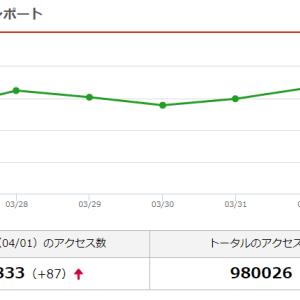 4月2日になった直後ぐらいに98万アクセス突破したそうですよ!