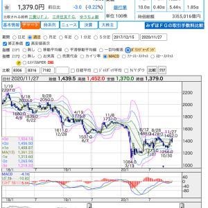 みずほFG:今期純利益を3500億円に上方修正!?