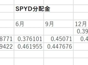高利回りのSPYDが分配金を発表!