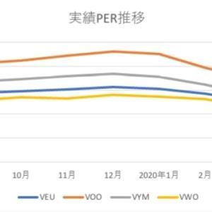 【VEUに期待】保有ETFの実績PER推移。