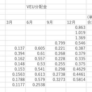 【ETF分配金】VEU・VYM・VWOの分配金推移。