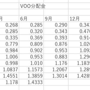 保有ETF分配金第2弾!!VOO・DEM分配金推移。