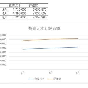 5月末時点での投資元本と評価額。