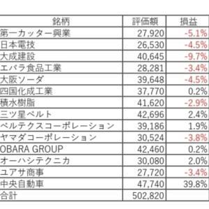 日本株の運用状況を公開!!