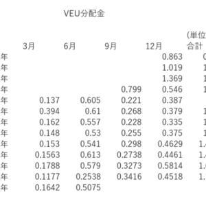 VEU・VWO・VYMの分配金。
