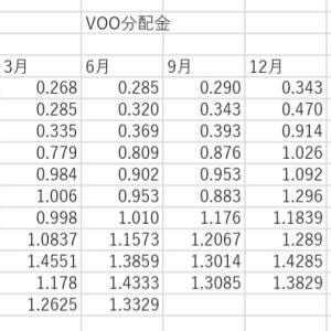 VOOの分配金推移。