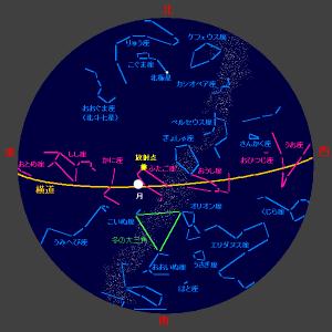 12月15日午前1時、ふたご座流星群と共に太陽系&天の川銀河のエネルギーが垂直に流れます!
