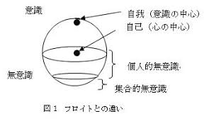 『ユングの個性化』(心理学)