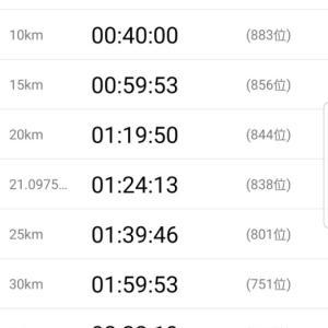 【結果】別府大分毎日マラソン