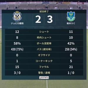 痛い! 本気でこの敗戦は痛い...|磐田 2-3 栃木