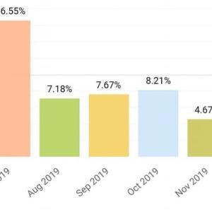 12月の利回りは約13%でした。
