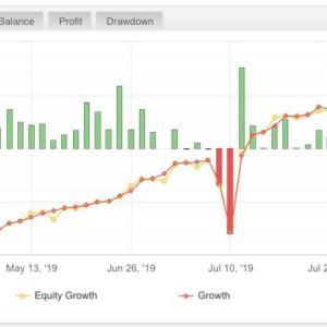 FXで3か月で30%リターン。究極の海外投資。