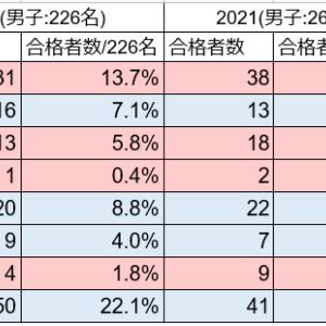 啓進塾 2021年 合格実績(分析)