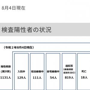 世田谷区内の新型コロナウイルス感染症の検査陽性者は40人!