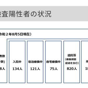 世田谷区内の新型コロナウイルス感染症の検査陽性者は37人!