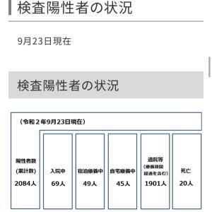 世田谷区内の新型コロナウイルス感染症の検査陽性者は1人!