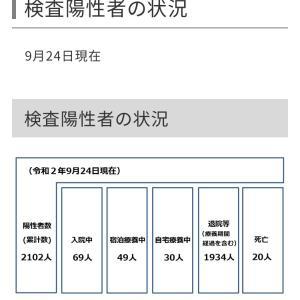世田谷区内の新型コロナウイルス感染症の検査陽性者は18人!