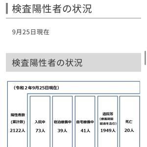 世田谷区内の新型コロナウイルス感染症の検査陽性者は20人!