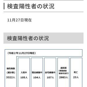 世田谷区内の新型コロナウイルス感染症の検査陽性者は33人!