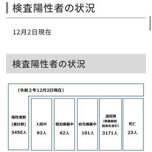 世田谷区内の新型コロナウイルス感染症の検査陽性者は29人!