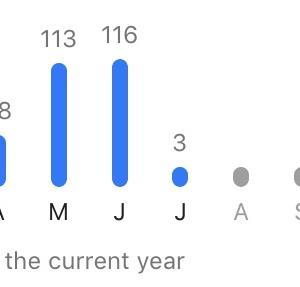 6月のランニング、成果・・・久々に 100km